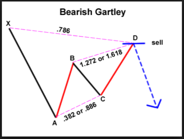 Gartley-Pattern3.png