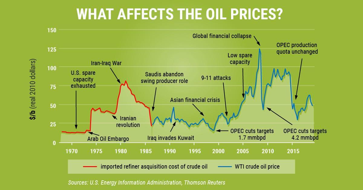 Como investir em petróleo